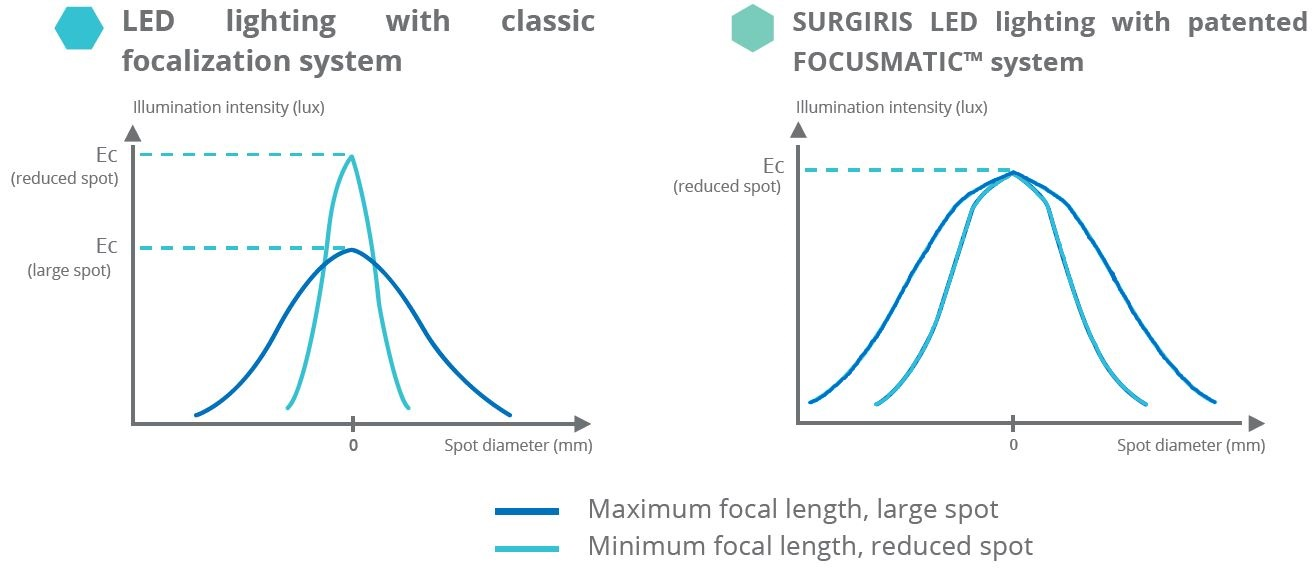 Focusmatic : innovation Surgiris - Surgical lights and surgical pendants